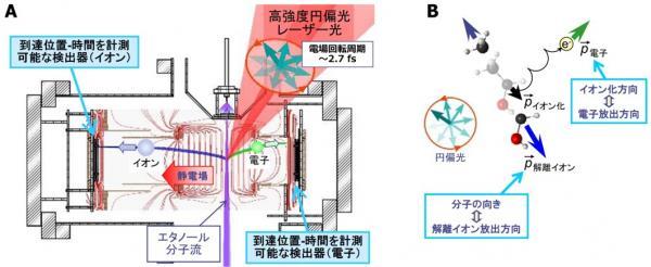 (A) 電子とイオンの3次元運動量を決定する実験装置の図
