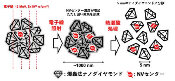 爆轟法ナノダイヤモンドから5ナノメートル量子センサーを作製する手順