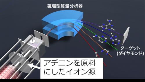 イオン注入実験の模式図