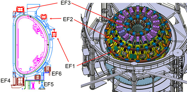 Figure 2. EF coils of JT-60SA