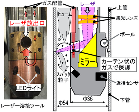 Figure 3. Laser welding tool developed