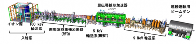 IFMIF原型加速器の全体図