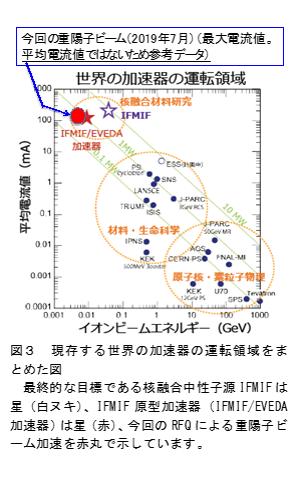 現存する世界の加速器の運転領域をまとめた図