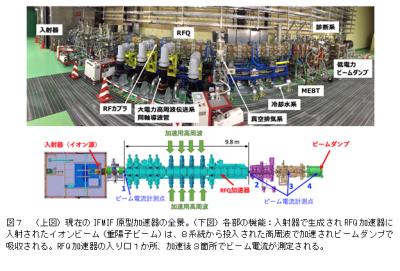 現在のIFMIF原型加速器の全景。