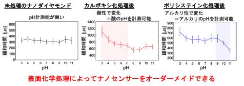 ナノダイヤモンドの表面化学構造とpH依存性の関係についてのグラフ