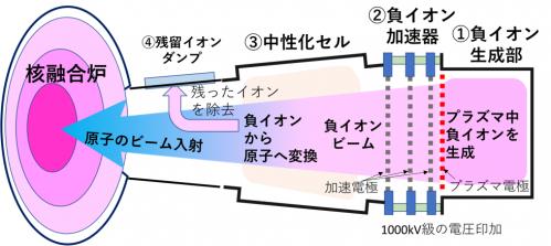 負イオンビームを用いたNBIの模式図