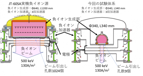 JT-60SA用負イオン源と本試験体系の比較