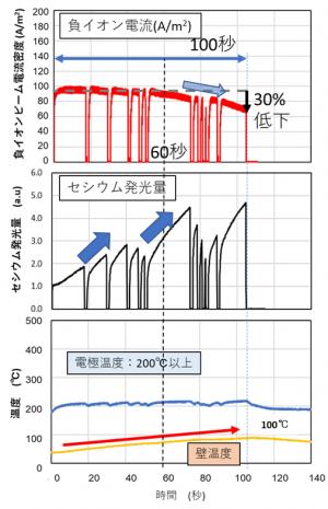 負イオン生成実験:ビーム電流減少