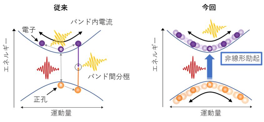 従来と今回解明した高次高調波発生機構の概念図
