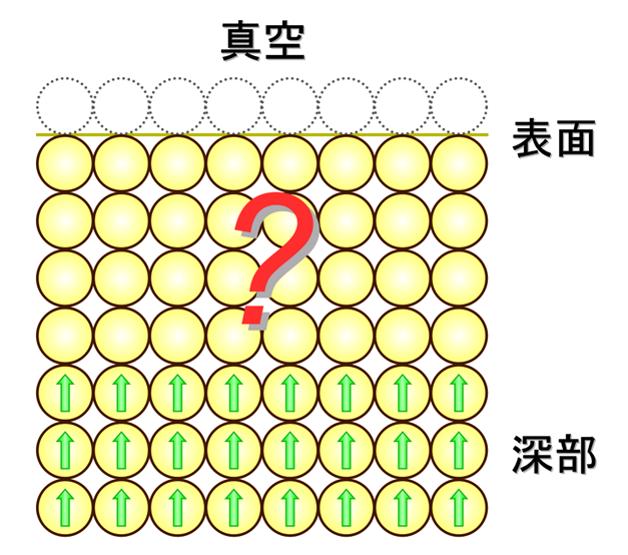 鉄を構成する原子磁石の配列