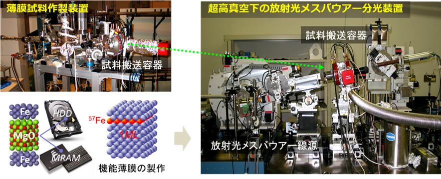 金属薄膜の原子層分解磁気構造解析システム