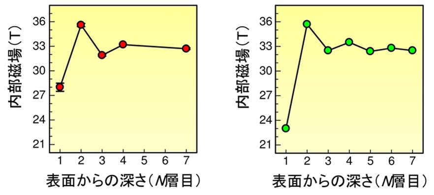 本研究で決定した鉄表面付近の原子層毎の内部磁場の大きさ