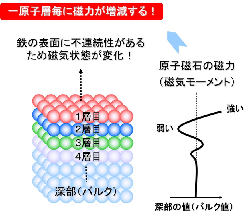鉄表面で生じる磁気フリーデル振動の模式図