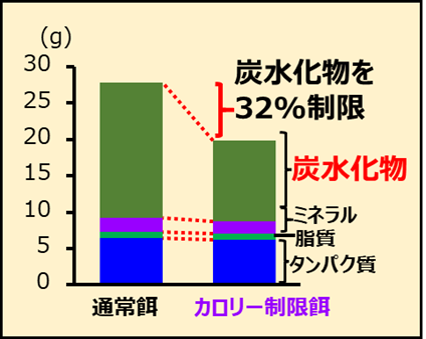 通常餌とカロリー制限餌の成分表