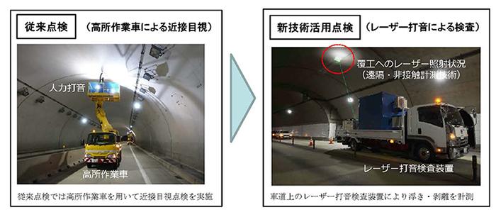 トンネルにおける計測状況