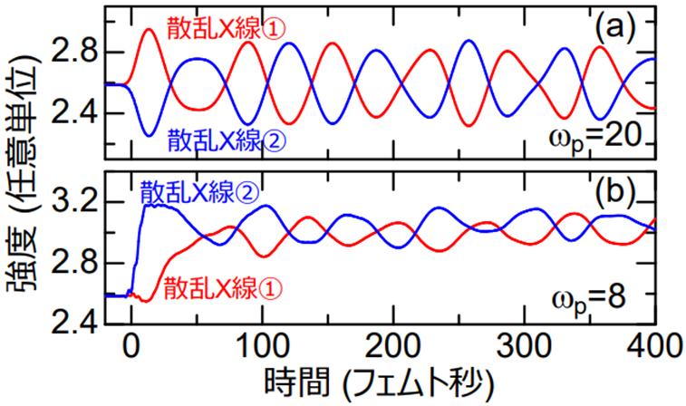 パルスレーザー光照射後のX線散乱強度
