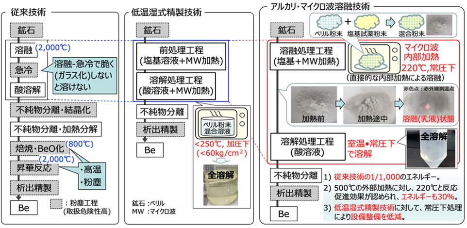 ベリリウム精製技術の比較(従来技術、低温湿式精製技術、アルカリ・マイクロ波溶融技術)