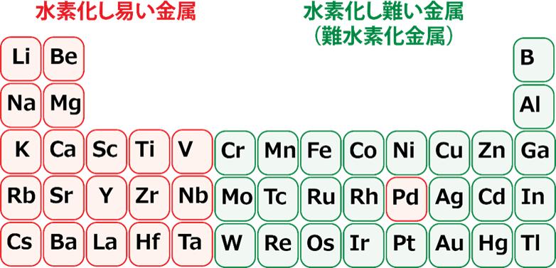 周期表の一部と水素化物の形成しやすさの関係