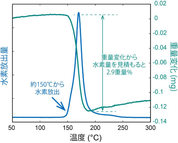 Al3FeH4を常圧下に取り出し加熱した時の水素放出を測定した結果