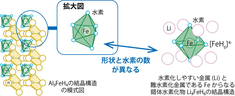 Al3FeH4中には錯体水素化物中の[FeH6]4-とは別の中間体のような構造ユニットができていることがJ-PARC MLF BL21で実施された中性子回折実験の結果