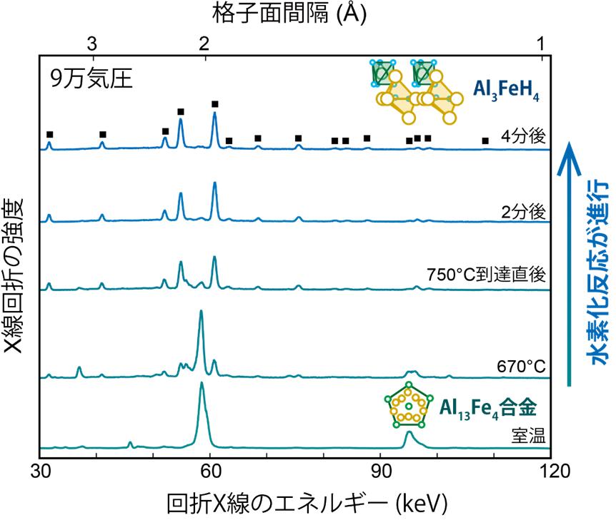 Al13Fe4合金を高温高圧水素と反応させたときのその場放射光X線回折 測定の結果