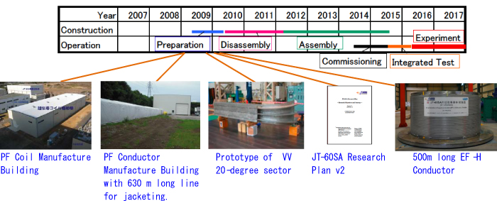 Progress of Satellite Tokamak Programme in 2009の画像2