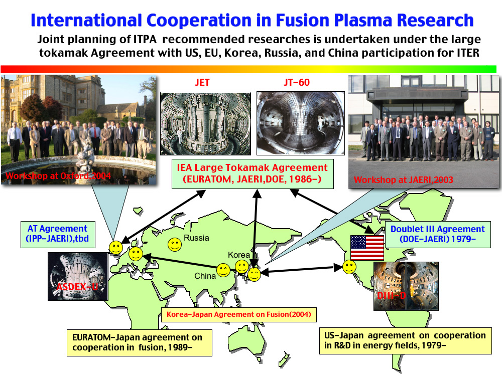 International Cooperation in Fusion Plasma Research