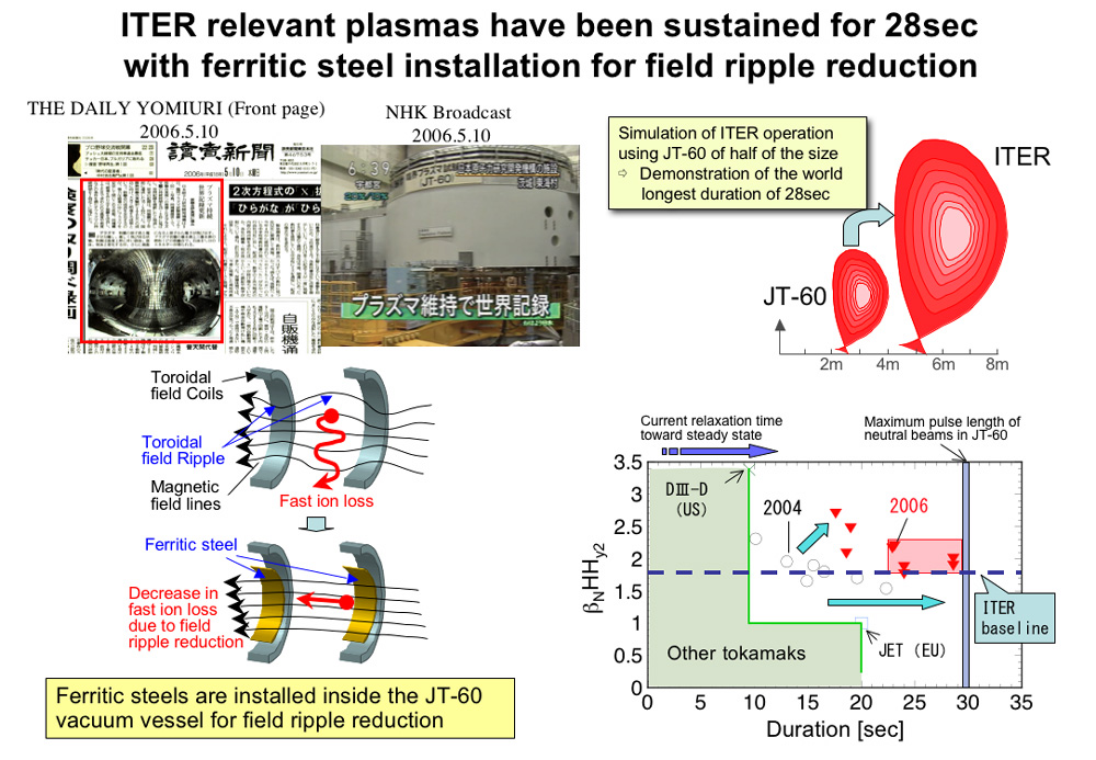 ITER relevant plasmas have been sustained for 28sec with ferritic steel installation for field ripple reduction