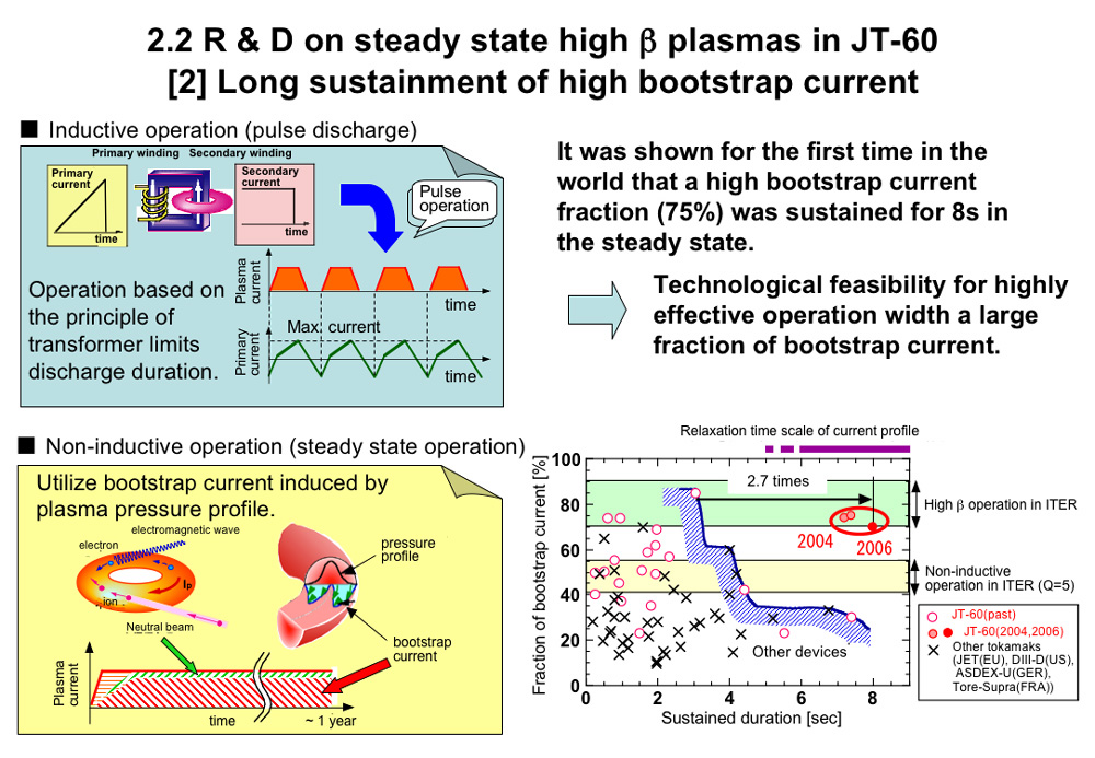 R&D on steady state high β plasmas in JT-60